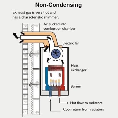 Condensing Water Heater